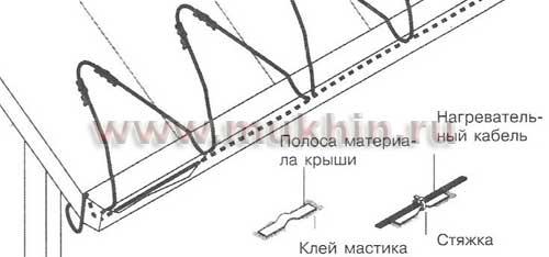 Технология устройства кабельной системы обогрева крыш и водостоков.
