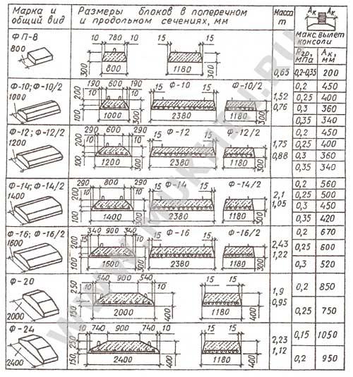 Рис. 20.  Выборка фундаментных подушек из номенклатуры сборных элементов ленточных фундаментов.