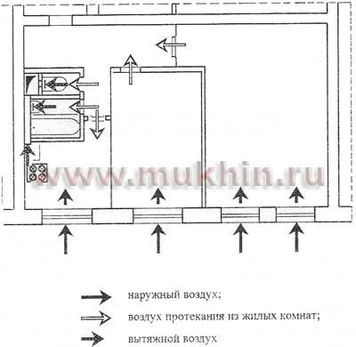 Схема вентиляционных потоков в