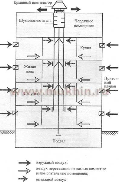 Схема центральной совокупности механической вытяжной вентиляции.
