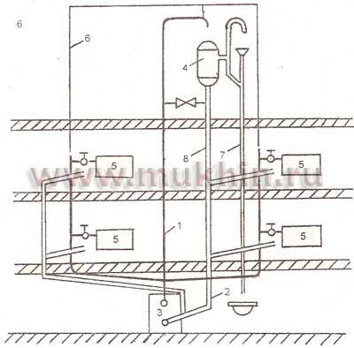 Однотрубные системы отопления предполагают наличие верхней разводки.  Выделяют однотрубные проточные системы и...