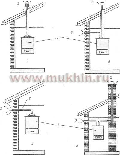 Рис. 1. Схема установки напольного котла СТС 95: а - отвод газов от котла и забор уличного воздуха через крышу; б...