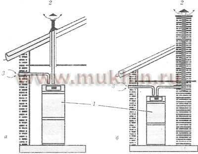 Рис. 2. Схема установки напольного котла СТС 960 Beta: а - отвод газов от котла через крышу, забор уличного воздуха...
