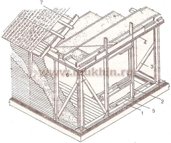 Стены домов каркасной