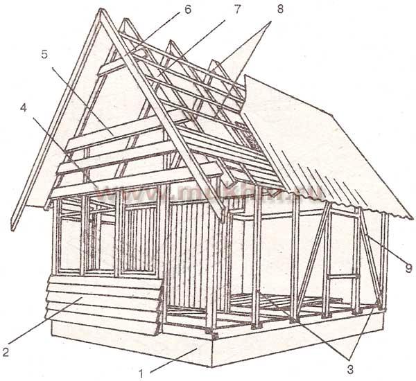 Схема типового каркасного домика с высокой крышей: 1 - нижняя обвязка; 2 - деревянная обшивка.