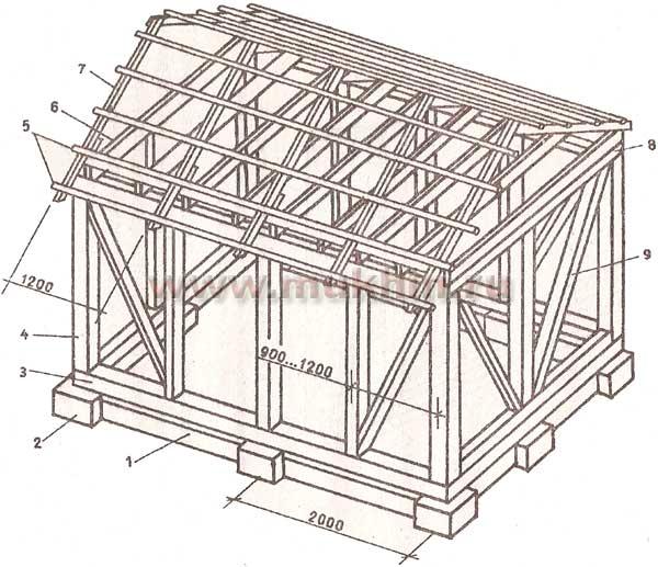 2. Инструкция по сборке каркасного дома на готовом фундаменте.