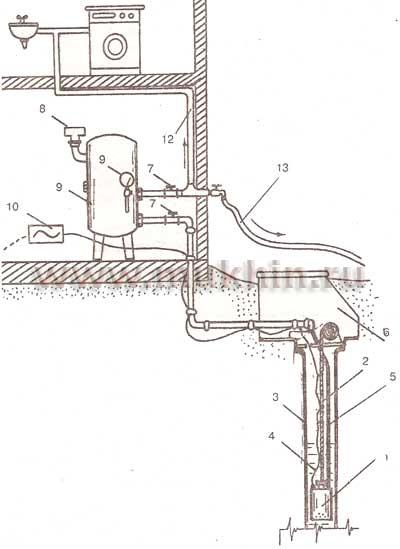 Схема водоснабжения индивидуального дома: 1 - насос; 2 - трос из нержавеющей стали; 3 - скважина; 4 - электрокабель...