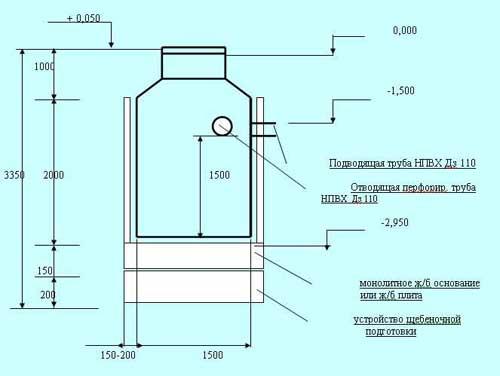 Схема канализации. Устройство